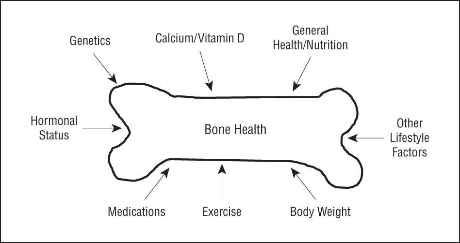 how to keep bone health